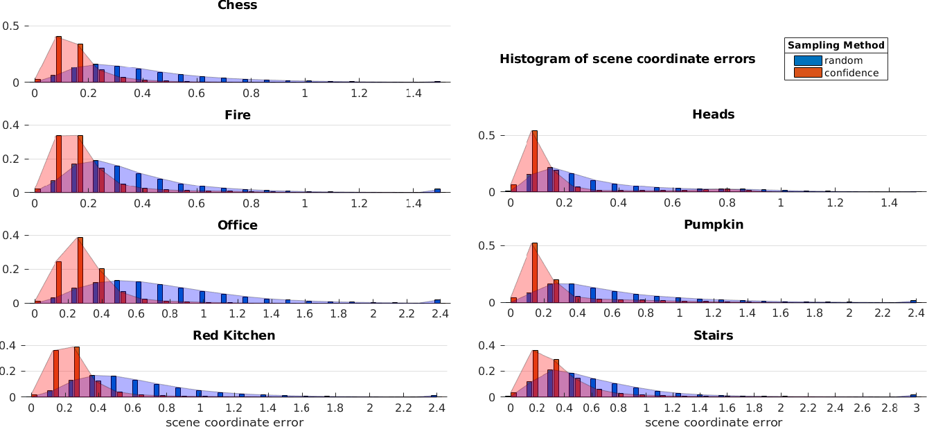 Figure 2 for Scene Coordinate and Correspondence Learning for Image-Based Localization