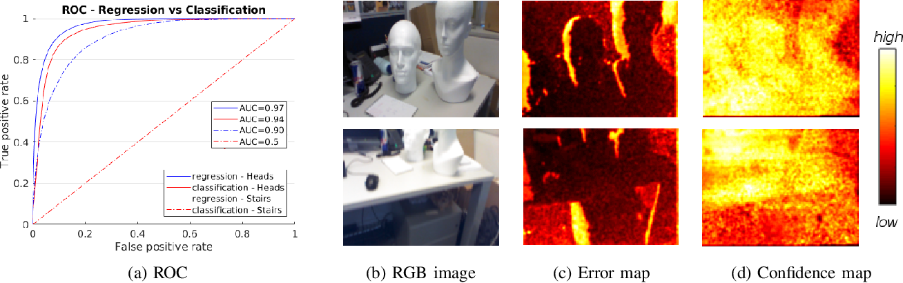 Figure 3 for Scene Coordinate and Correspondence Learning for Image-Based Localization