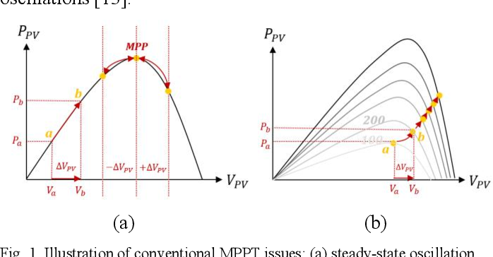 Figure 1 for A Rprop-Neural-Network-Based PV Maximum Power Point Tracking Algorithm with Short-Circuit Current Limitation