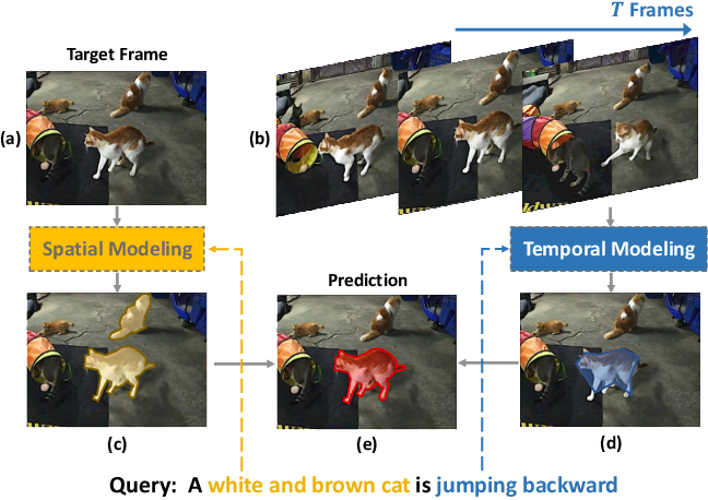 Figure 1 for Collaborative Spatial-Temporal Modeling for Language-Queried Video Actor Segmentation