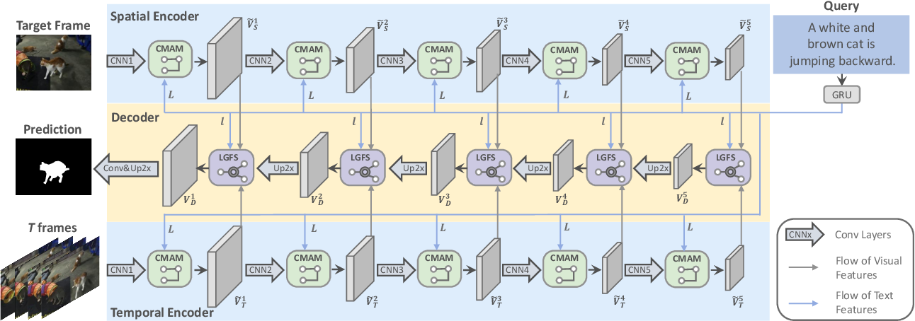 Figure 3 for Collaborative Spatial-Temporal Modeling for Language-Queried Video Actor Segmentation