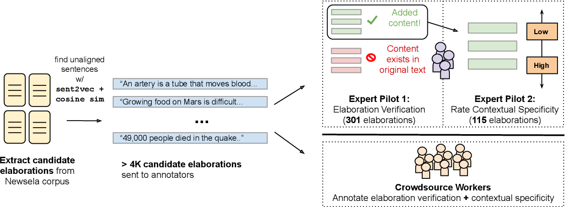 Figure 1 for Elaborative Simplification: Content Addition and Explanation Generation in Text Simplification