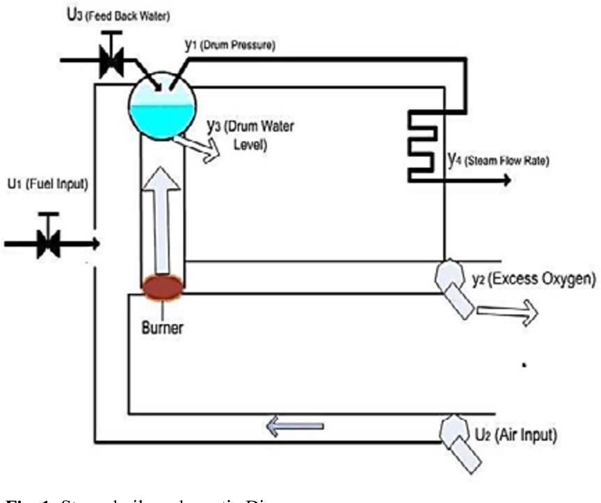 A Neuro-Fuzzy based Non-linear Control Technique for Steam Boiler ...