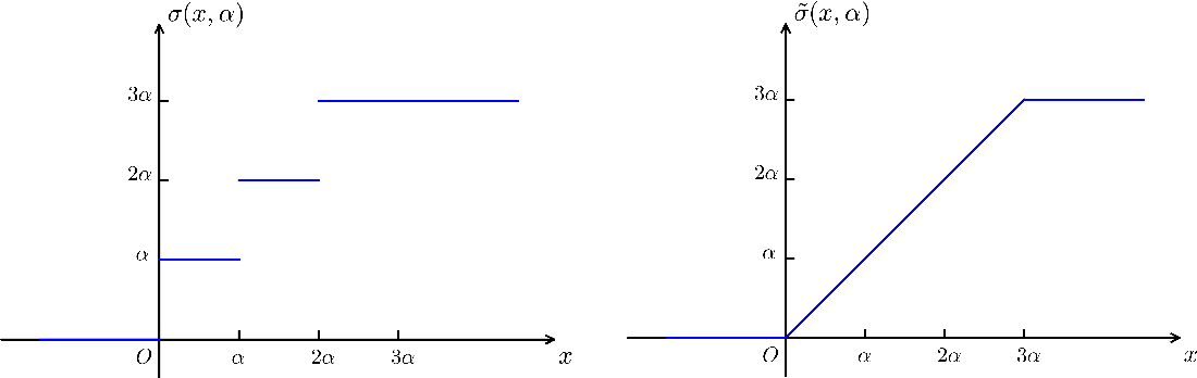 Figure 1 for Blended Coarse Gradient Descent for Full Quantization of Deep Neural Networks