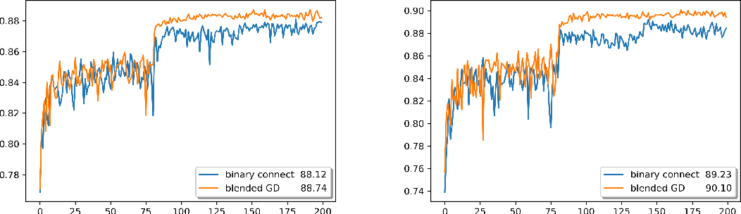 Figure 4 for Blended Coarse Gradient Descent for Full Quantization of Deep Neural Networks