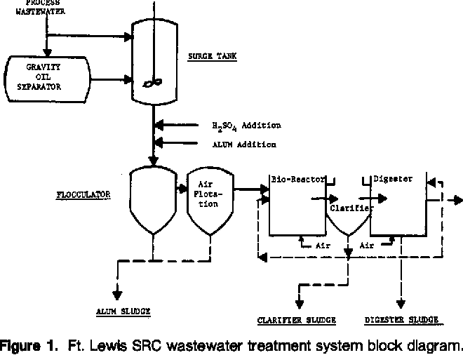 Figure 1 from Notes  Mutagenicity of SRC-II coal liquefaction