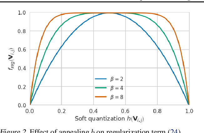 Figure 3 for Up or Down? Adaptive Rounding for Post-Training Quantization