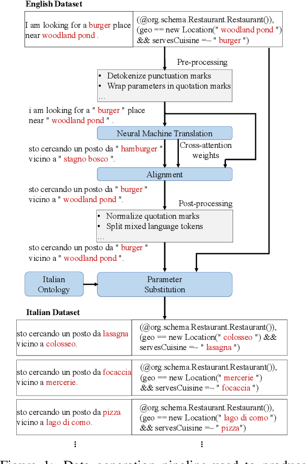 Figure 1 for Localizing Open-Ontology QA Semantic Parsers in a Day Using Machine Translation
