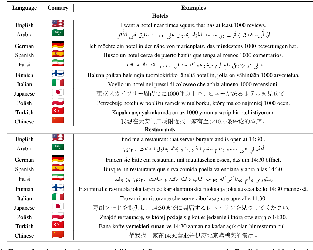 Figure 2 for Localizing Open-Ontology QA Semantic Parsers in a Day Using Machine Translation
