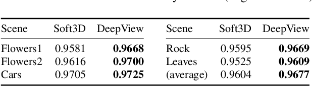 Figure 3 for DeepView: View Synthesis with Learned Gradient Descent