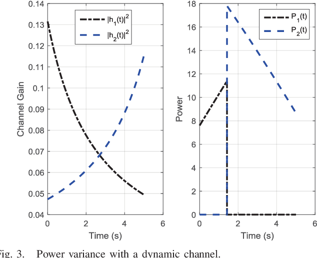 Figure 3 for QoS-Driven Resource Optimization for Intelligent Fog Radio Access Network: A Dynamic Power Allocation Perspective