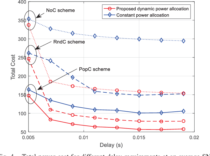 Figure 4 for QoS-Driven Resource Optimization for Intelligent Fog Radio Access Network: A Dynamic Power Allocation Perspective