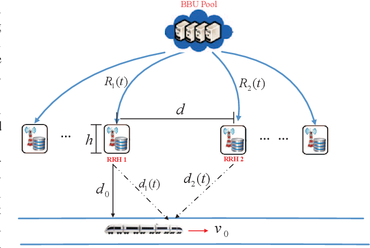 Figure 1 for QoS-Driven Resource Optimization for Intelligent Fog Radio Access Network: A Dynamic Power Allocation Perspective