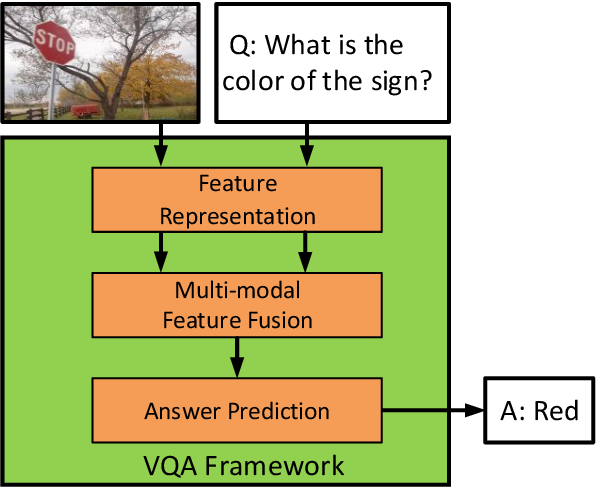 Figure 1 for Beyond Bilinear: Generalized Multi-modal Factorized High-order Pooling for Visual Question Answering