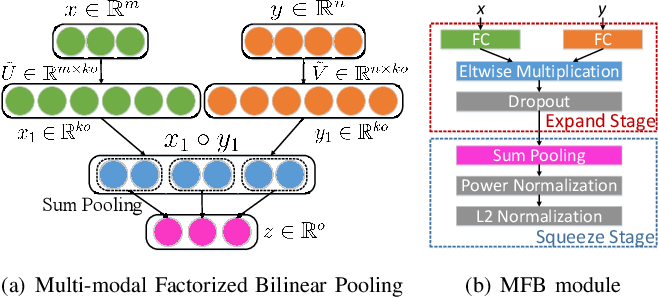 Figure 2 for Beyond Bilinear: Generalized Multi-modal Factorized High-order Pooling for Visual Question Answering