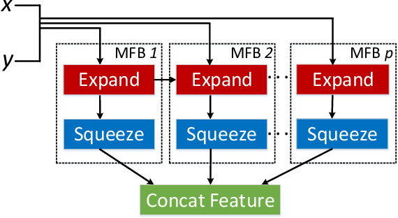 Figure 3 for Beyond Bilinear: Generalized Multi-modal Factorized High-order Pooling for Visual Question Answering