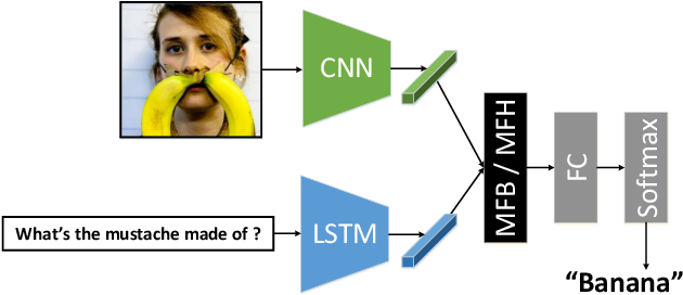 Figure 4 for Beyond Bilinear: Generalized Multi-modal Factorized High-order Pooling for Visual Question Answering