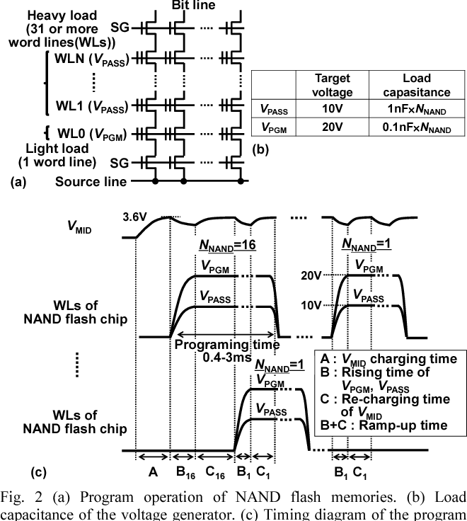 2 (a) program operation of nand flash memories  (b)