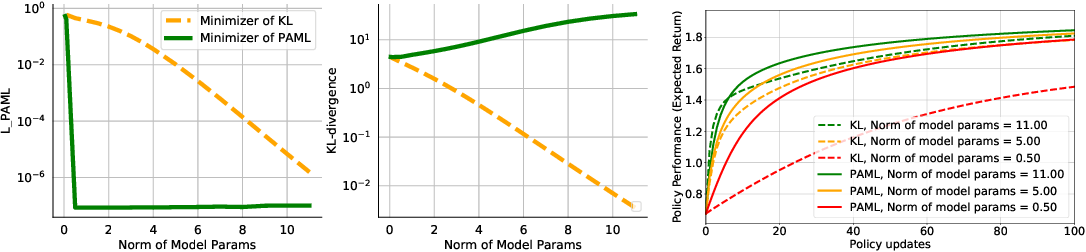 Figure 4 for Policy-Aware Model Learning for Policy Gradient Methods