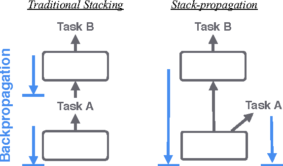 Figure 1 for Stack-propagation: Improved Representation Learning for Syntax