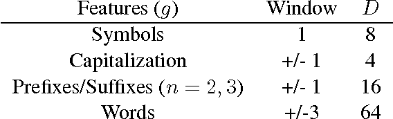 Figure 2 for Stack-propagation: Improved Representation Learning for Syntax