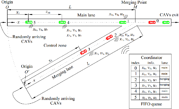 Figure 1 for Bridging the Gap between Optimal Trajectory Planning and Safety-Critical Control with Applications to Autonomous Vehicles