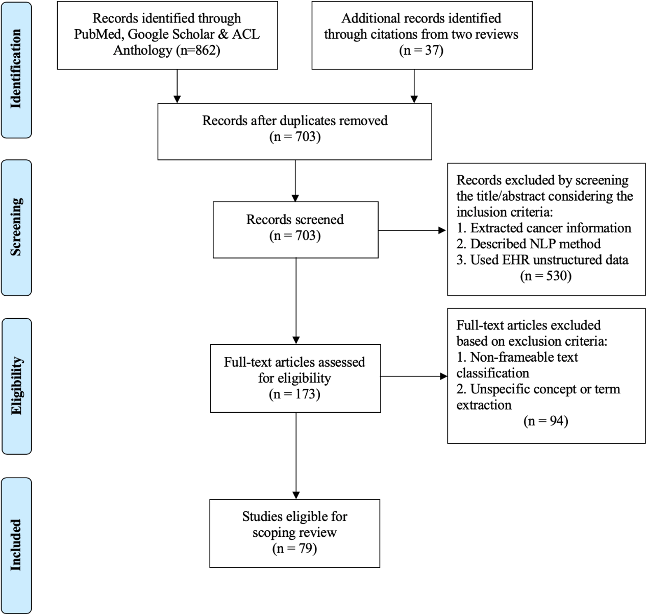 Figure 1 for A frame semantic overview of NLP-based information extraction for cancer-related EHR notes