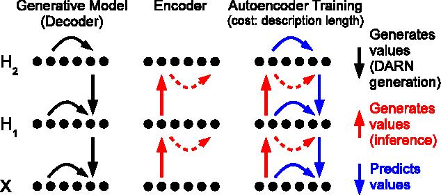 Figure 1 for Deep AutoRegressive Networks