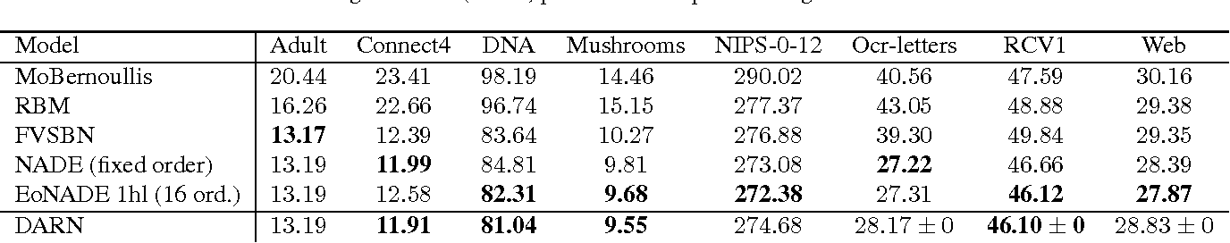 Figure 2 for Deep AutoRegressive Networks