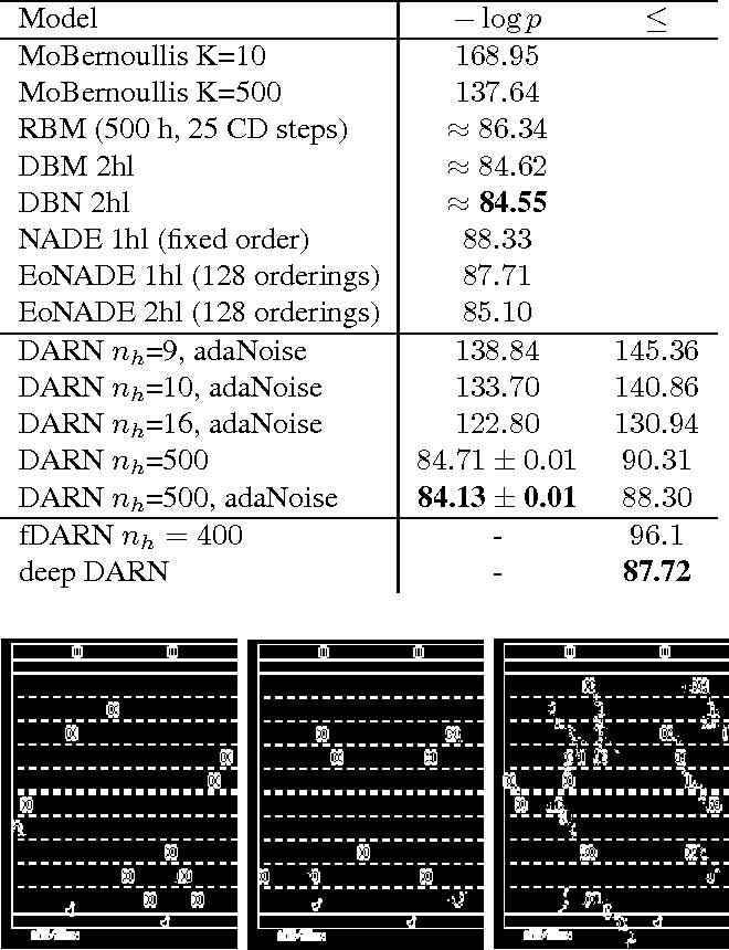 Figure 4 for Deep AutoRegressive Networks