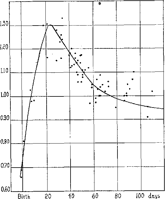 Figure 3 From Robert Gordon Sinclair The White Rat And Cholesterol