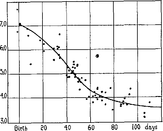 Figure 4 From Robert Gordon Sinclair The White Rat And Cholesterol