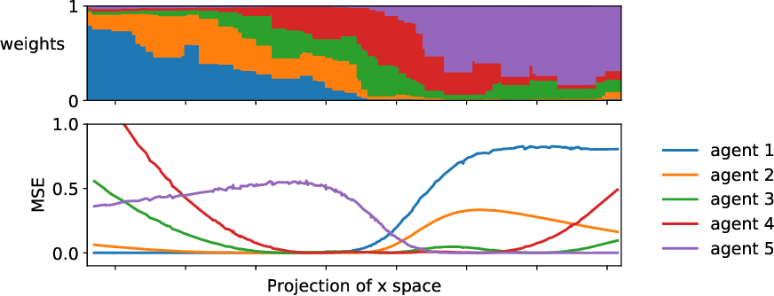 Figure 1 for Test-time Collective Prediction