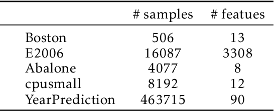 Figure 4 for Test-time Collective Prediction