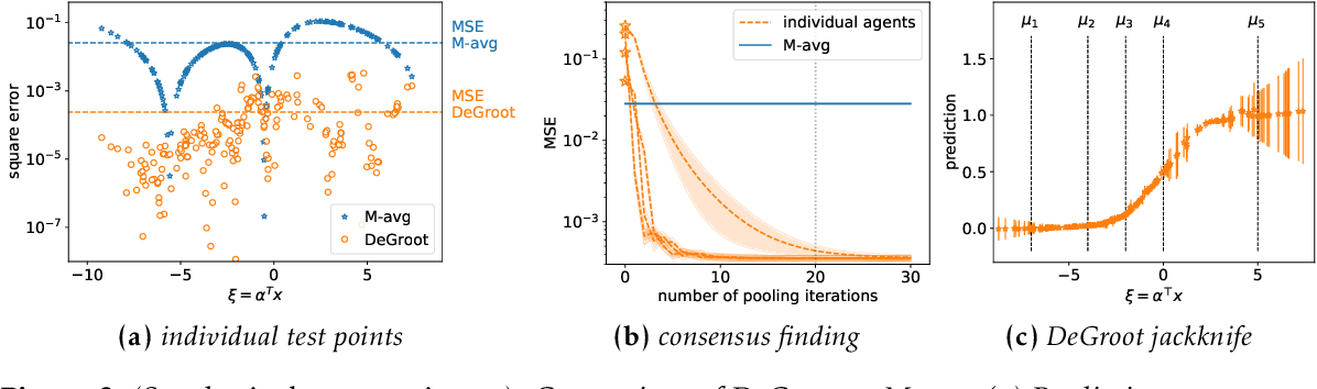 Figure 3 for Test-time Collective Prediction