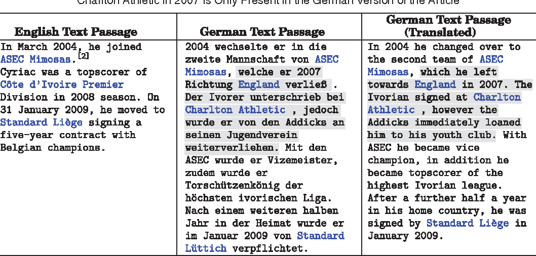 Figure 4 for MultiWiki: Interlingual Text Passage Alignment in Wikipedia