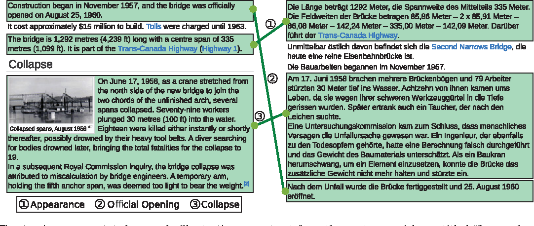 Figure 1 for MultiWiki: Interlingual Text Passage Alignment in Wikipedia