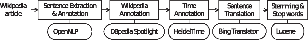 Figure 2 for MultiWiki: Interlingual Text Passage Alignment in Wikipedia