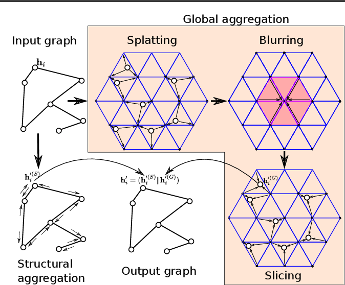 Figure 1 for Permutohedral-GCN: Graph Convolutional Networks with Global Attention