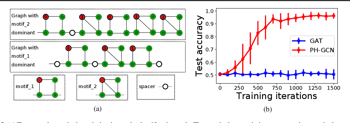 Figure 3 for Permutohedral-GCN: Graph Convolutional Networks with Global Attention
