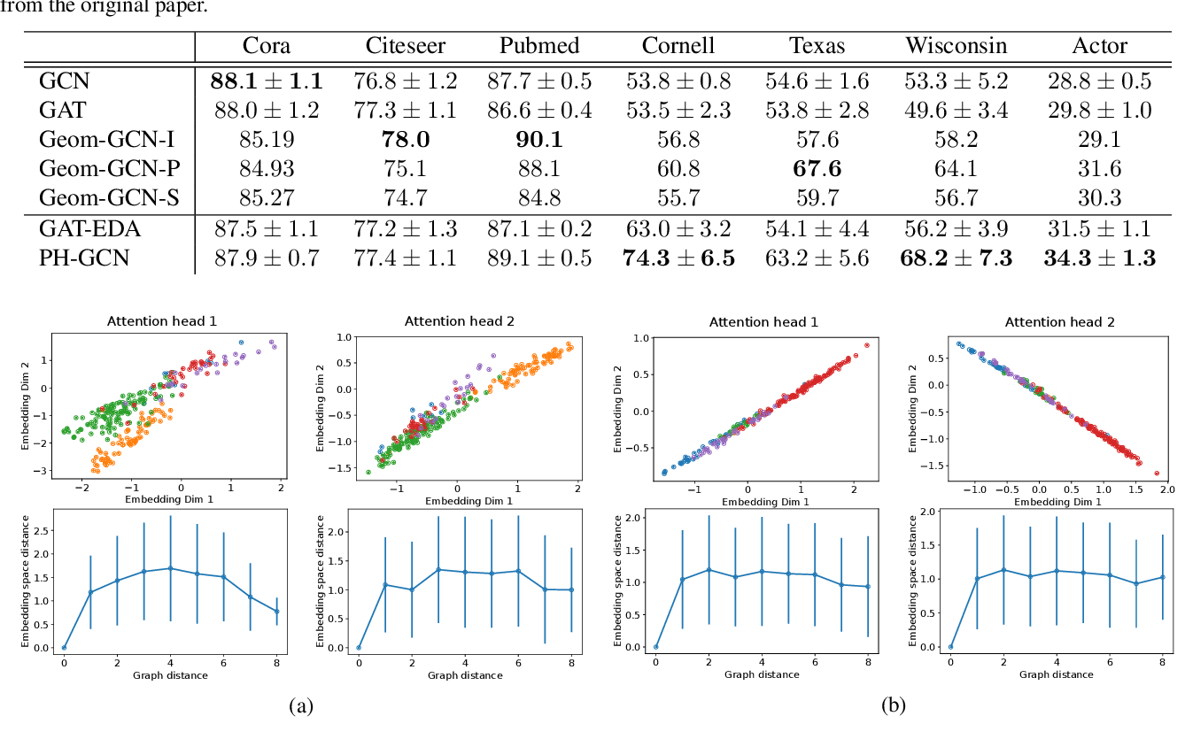 Figure 4 for Permutohedral-GCN: Graph Convolutional Networks with Global Attention
