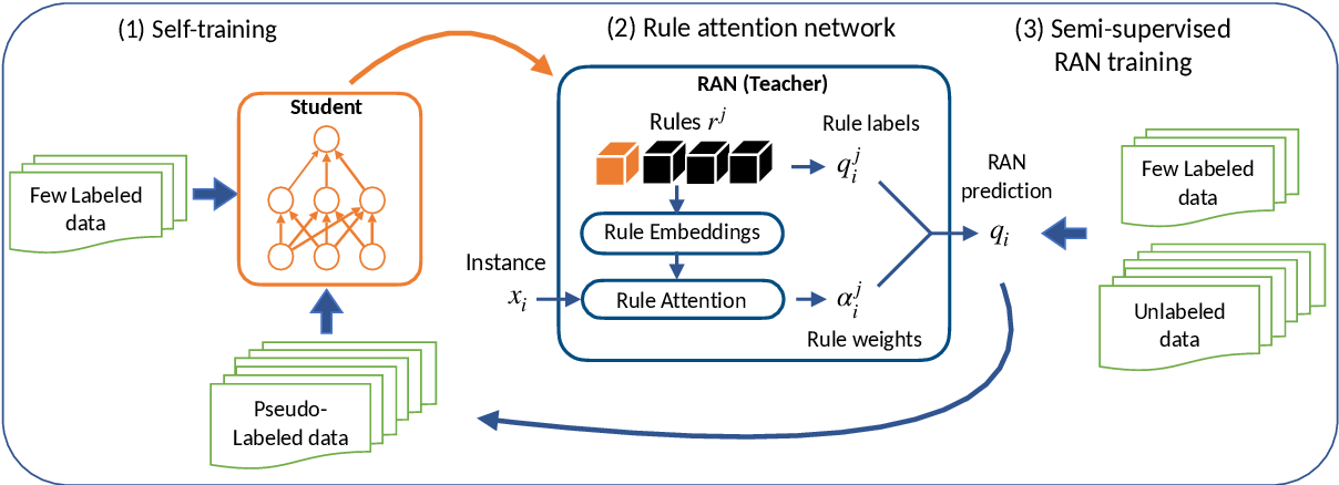 Figure 3 for Self-Training with Weak Supervision