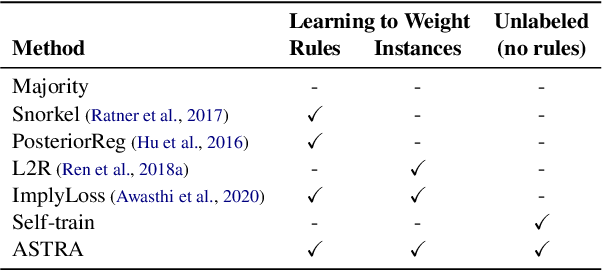 Figure 4 for Self-Training with Weak Supervision