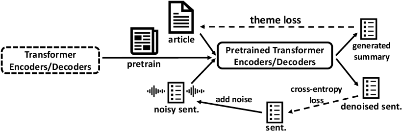 Figure 1 for TED: A Pretrained Unsupervised Summarization Model with Theme Modeling and Denoising