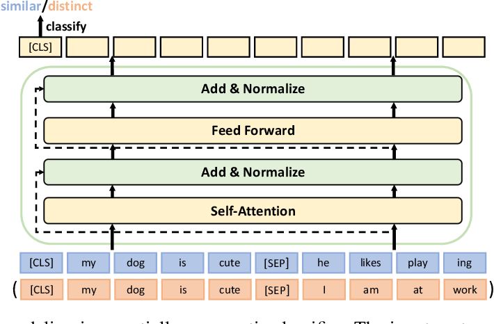 Figure 3 for TED: A Pretrained Unsupervised Summarization Model with Theme Modeling and Denoising