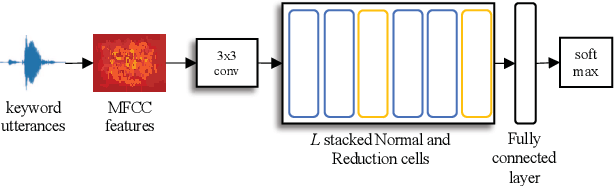 Figure 1 for Neural Architecture Search For Keyword Spotting