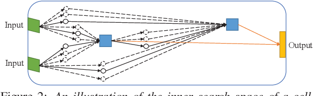 Figure 3 for Neural Architecture Search For Keyword Spotting