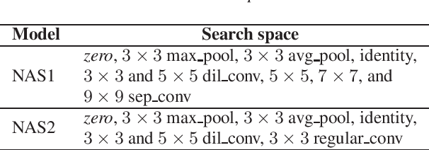 Figure 2 for Neural Architecture Search For Keyword Spotting