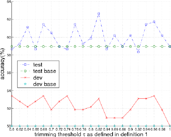 Figure 4 for Modelling Data Dispersion Degree in Automatic Robust Estimation for Multivariate Gaussian Mixture Models with an Application to Noisy Speech Processing