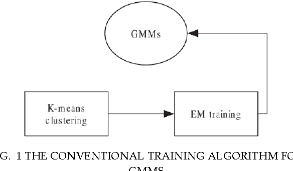 Figure 1 for Modelling Data Dispersion Degree in Automatic Robust Estimation for Multivariate Gaussian Mixture Models with an Application to Noisy Speech Processing